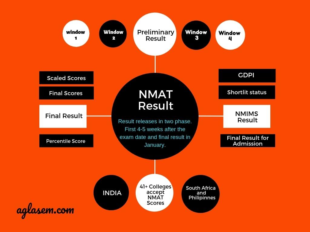 NMAT 2019 Result