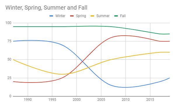 Season Line Chart