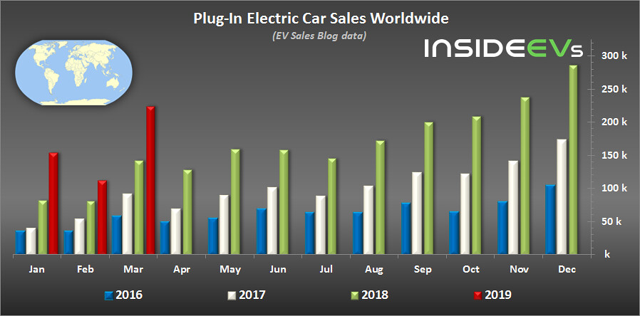 Global Plug-In Electric Car Sales – March 2019