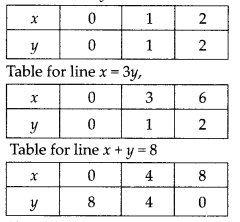 NCERT Exemplar Class 10 Maths Chapter 3 Pair of Linear Equations in Two Variables 3.4 Q2