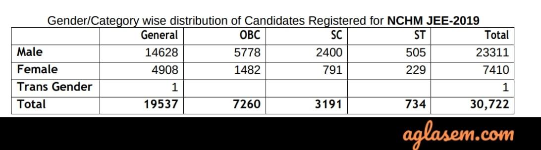 NCHMCT JEE 2019 Exam Statistics