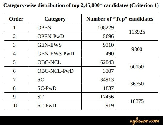 JEE Advanced 2019 top 245000  candidates