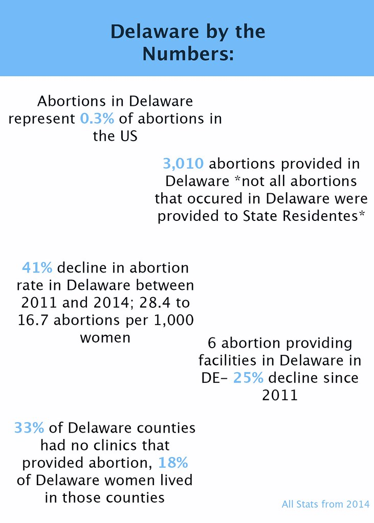 The complexities of Delaware's abortion laws
