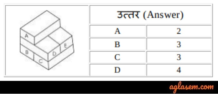 RRB ALP Depth Perception Test Question 1