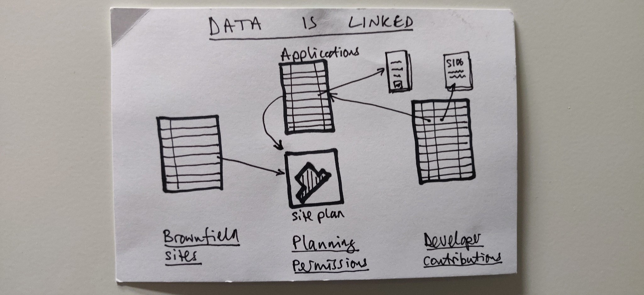 Paul's sketch showing data that is linked: developer contributions are linked to applications, which are linked to site plans, which are linked to brownfield sites.