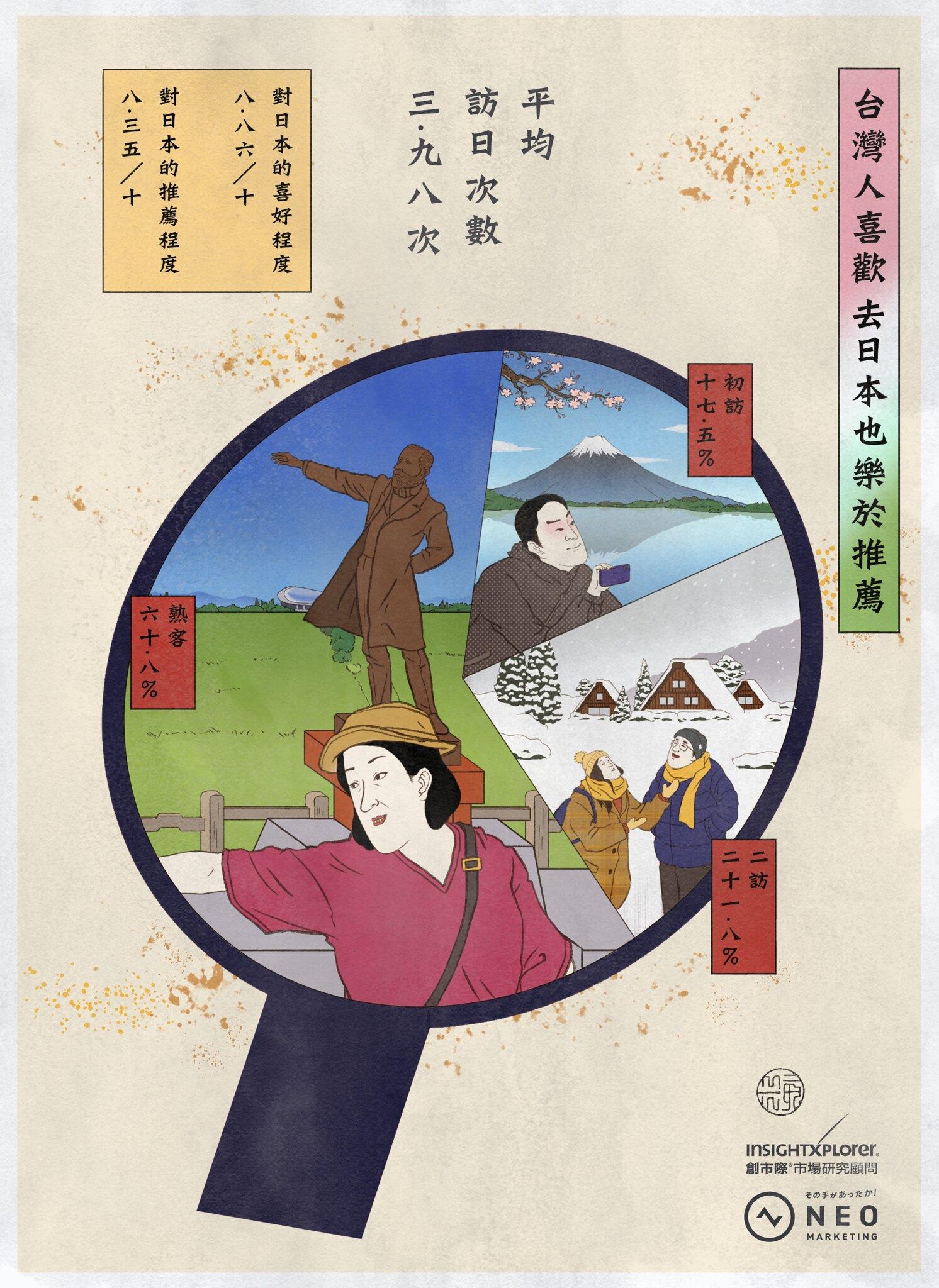台灣人喜歡去日本也樂於推薦