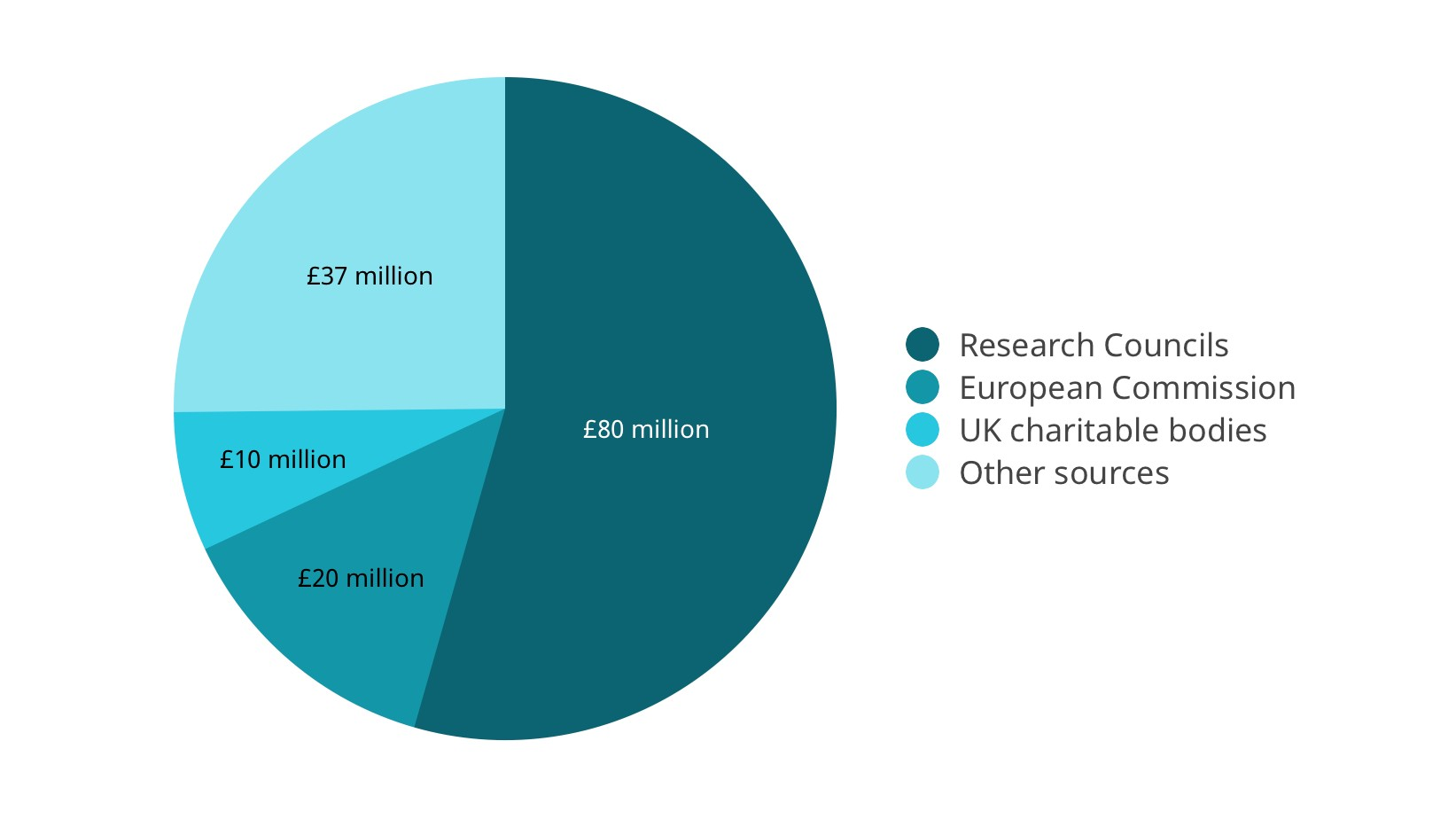 A pie chart showing the University's portfolio of research funding