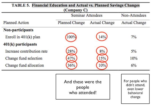 401k tasas de cumplimiento
