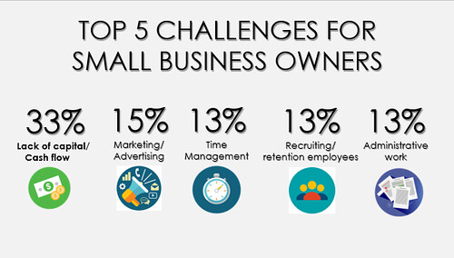 top challenges for small business