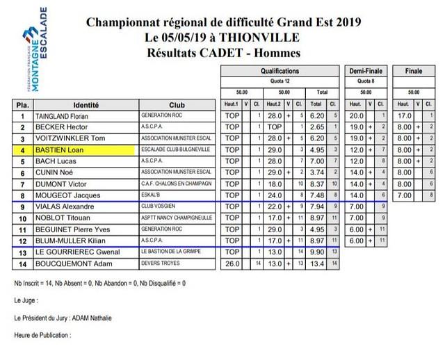 Championnat régional de Difficulté Grand Est 2019