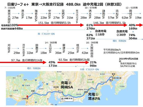 日産リーフ e+ 東京→大阪走行記録