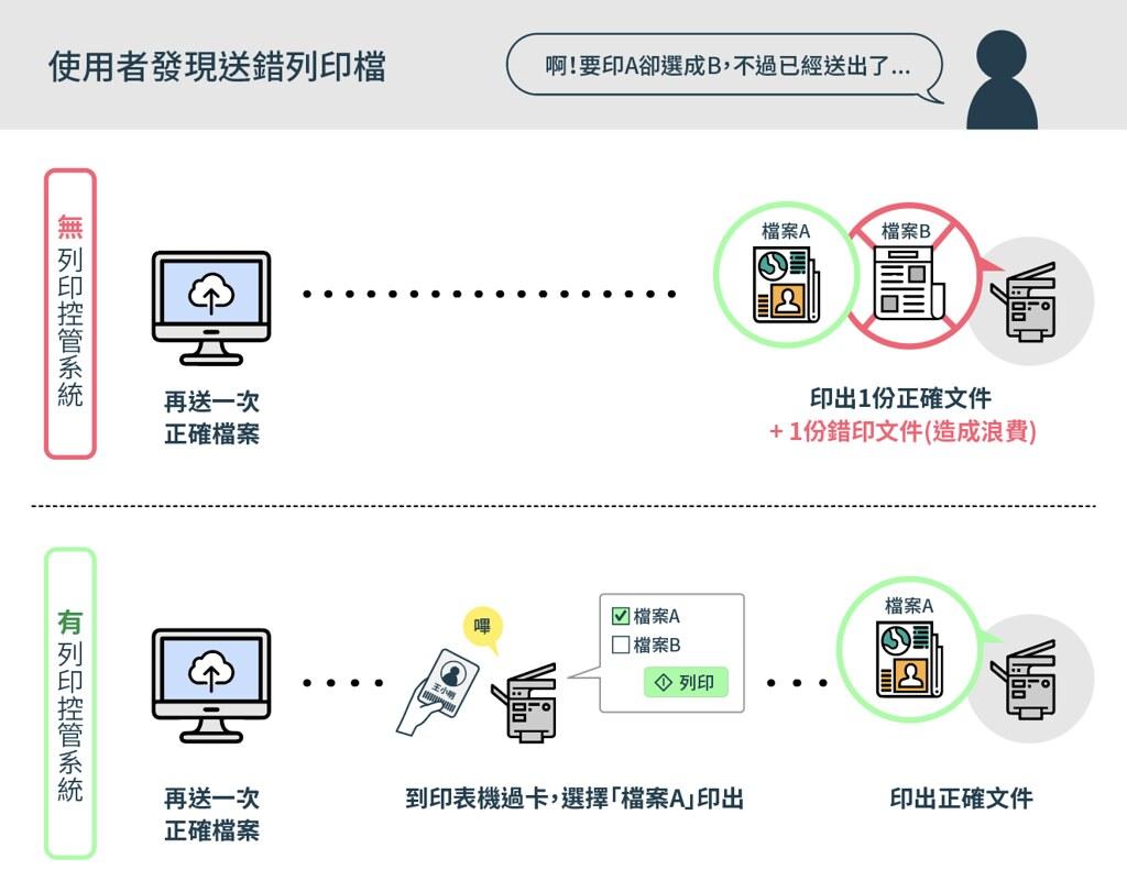 透過「刷卡」和「再確認」的兩道機制,能夠減少誤印和浪費。製圖:李權恩。