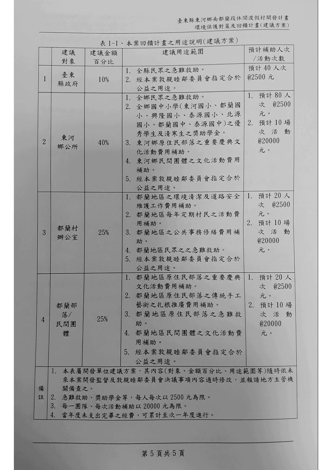20190506東河鄉都蘭段休閒渡假村開發計畫案地方交流座談會