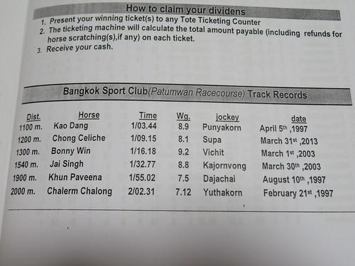 ロイヤルバンコクスポーツクラブのコースレコード