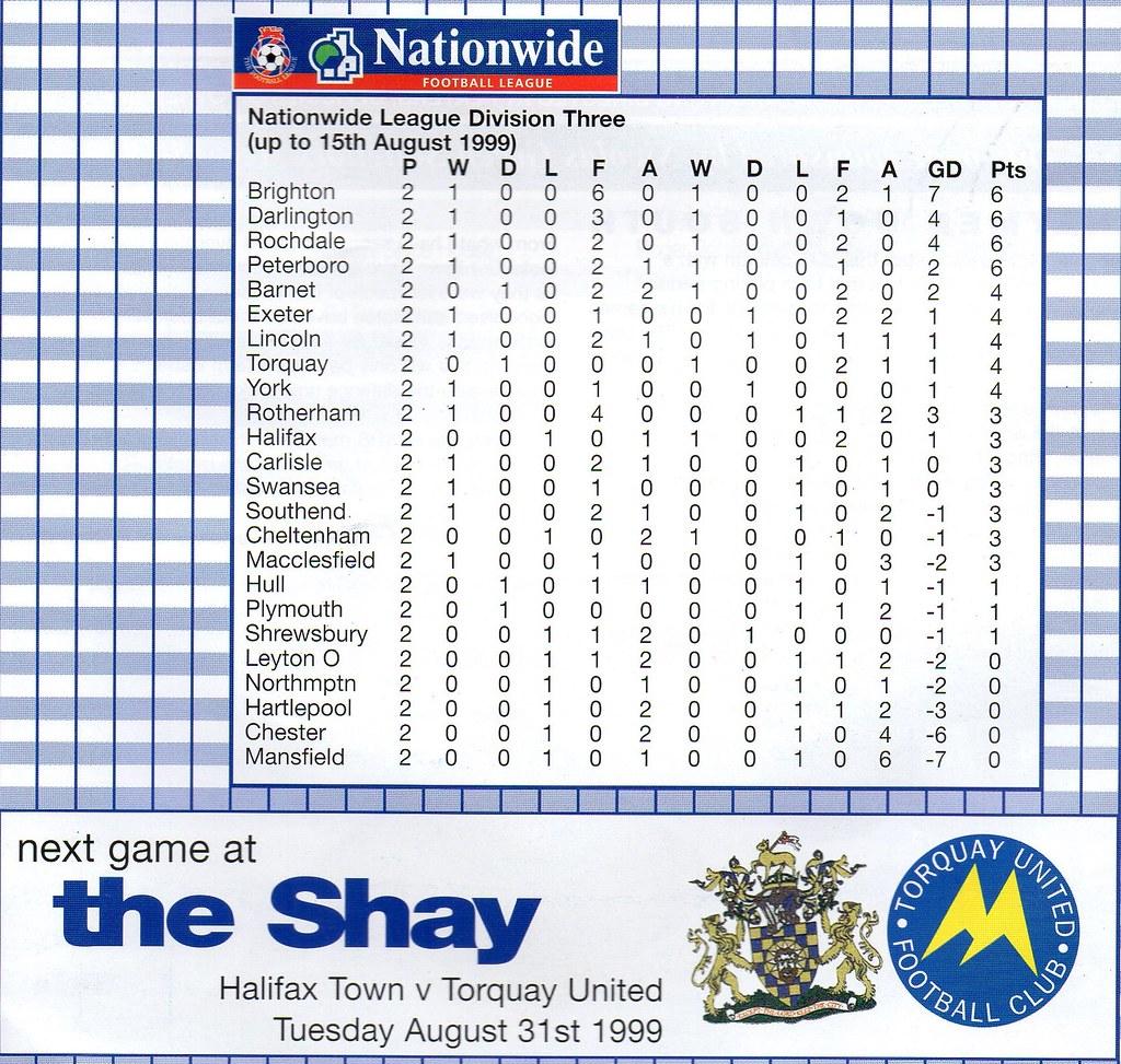 21-08-1999 Halifax Town 0-1 Plymouth Argyle 10