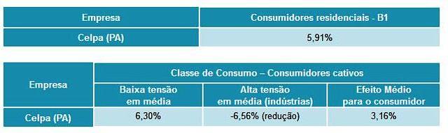 revisão tarifária da Celpa