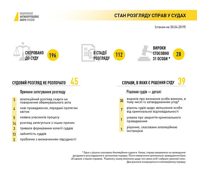 Стан розгляду справ у судах (станом на 30.04.2019 р.)