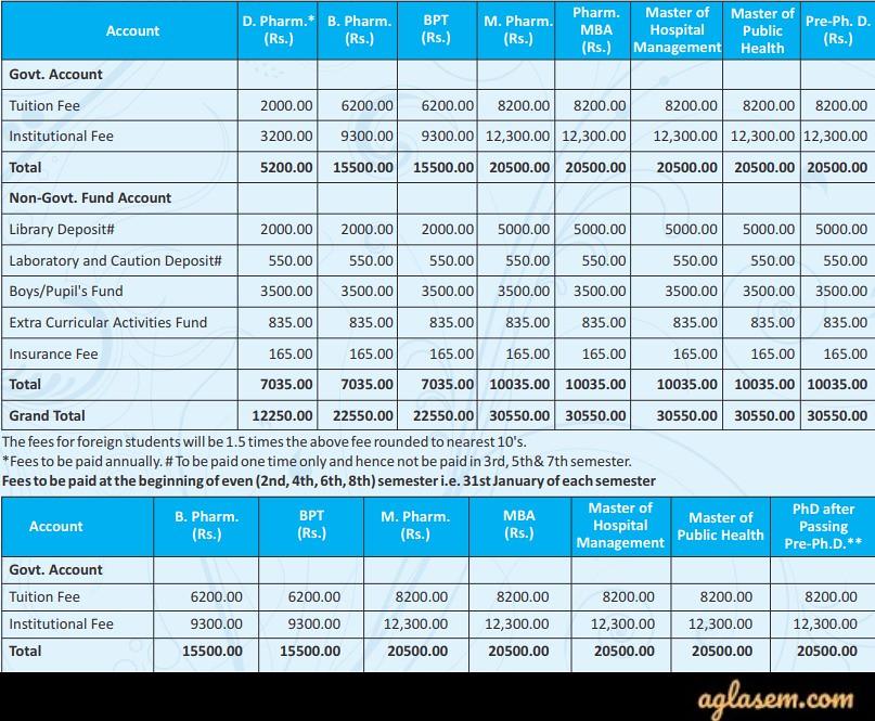 DIPSAR Result 2019 (Available) - Chek here Merit List