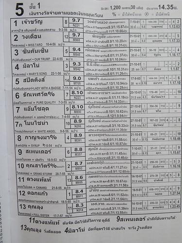 タイの競馬新聞の出走表
