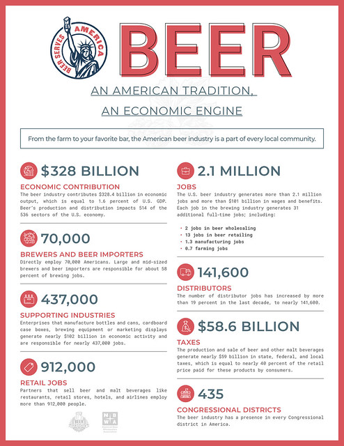 US Beer's Economic Impact 2018