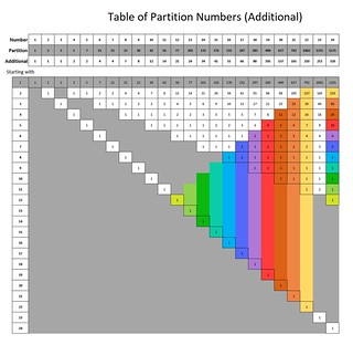 Partition table additional