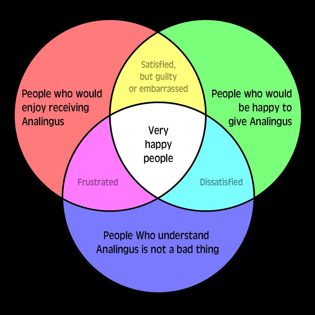 Analingus Venn Diagram | The various kinds of people