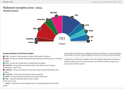 19e9 Resultado elecciones europeas 26 mayo 2019