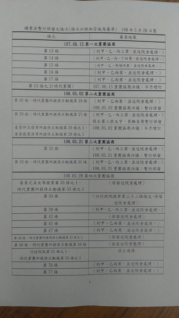 《礦業法》部分條文修正草案,過去三次黨團協商的成果。孫文臨攝