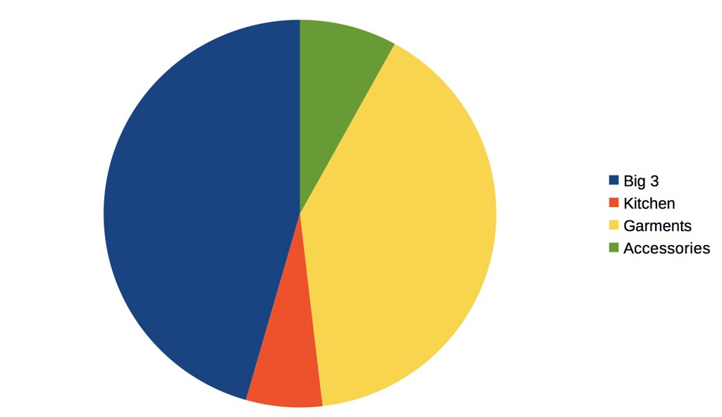 One Stop Shop Outdoorline Pie Chart