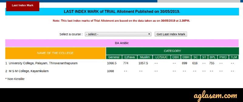 Kerala University UG Allotment 2020 - Allotment Result at keralauniversity.ac.in