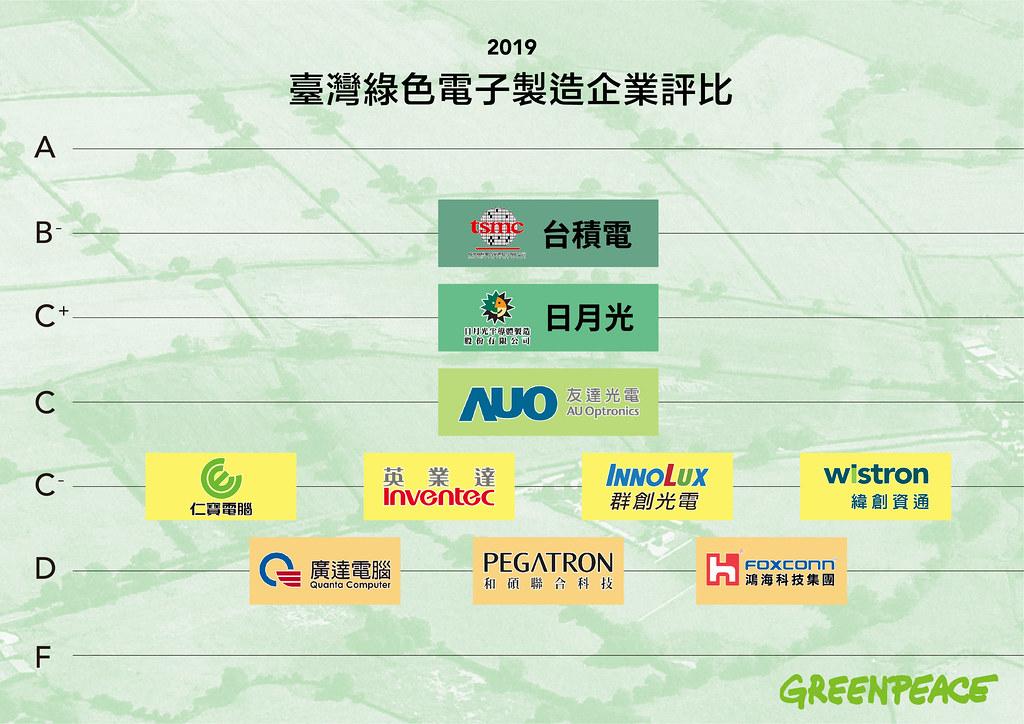 2019年臺灣綠色電子製造企業評比。圖片提供:綠色和平
