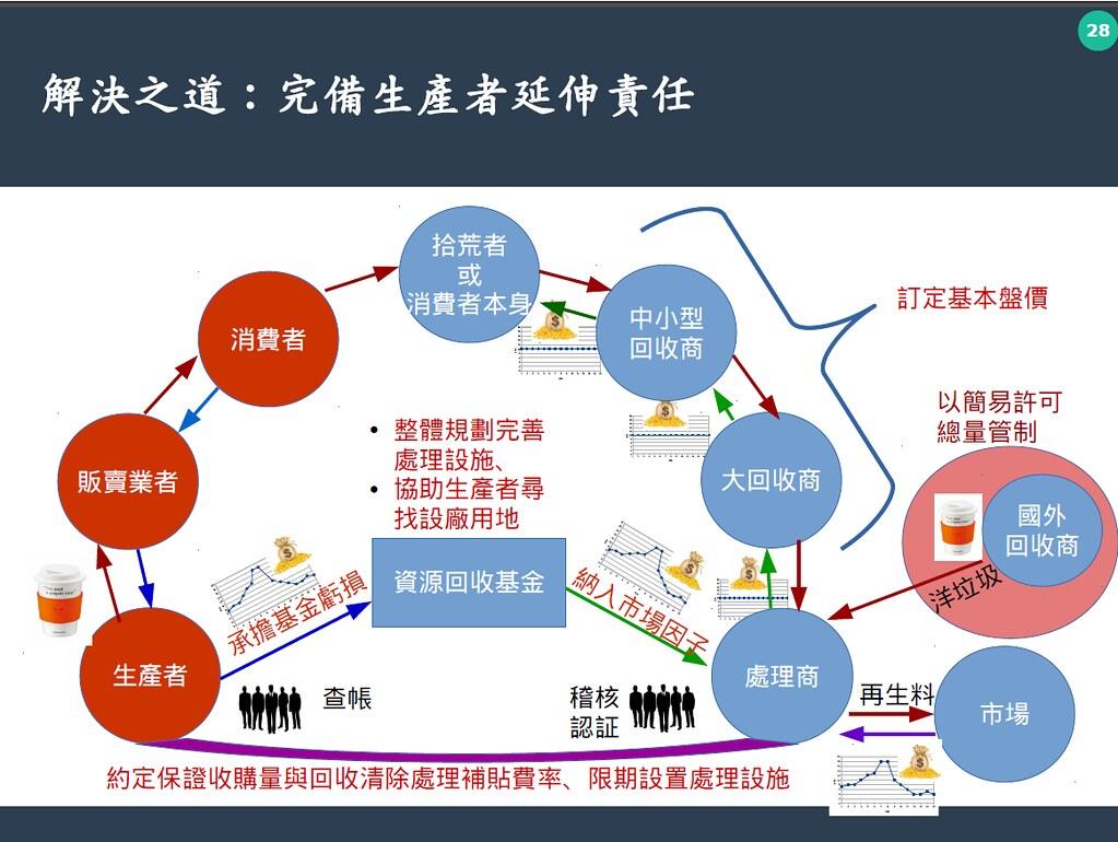 謝和霖呼籲,應從根本解決問題,活化回收系統。看守台灣協會提供