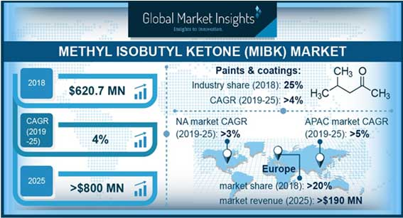 Methyl isobutyl growth to reach US$800 mn by 2025; rubber/tyres as drivers