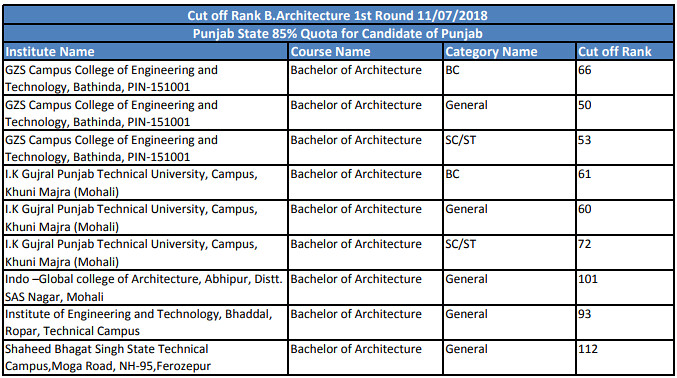 PTU Cut Off for B Arch Admission (Architecture) – Cut Offs