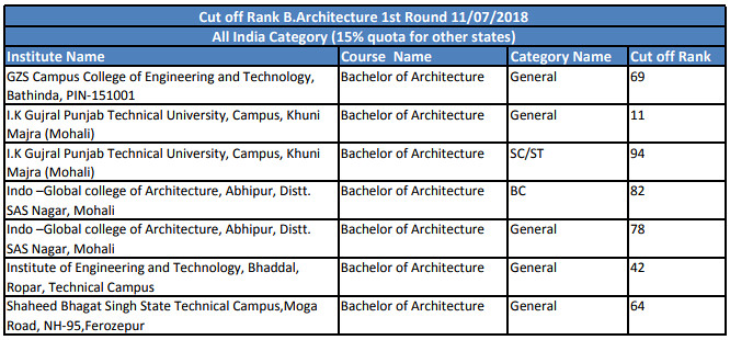 PTU Cut Off for B Arch Admission (Architecture) – Cut Offs