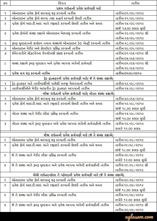 Gujarat ITI 2019 Admission Form (Released) at itiadmission