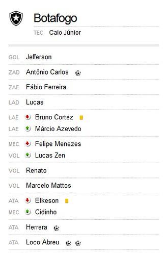 Botafogo 4 x 0 Vasco - BR 2011