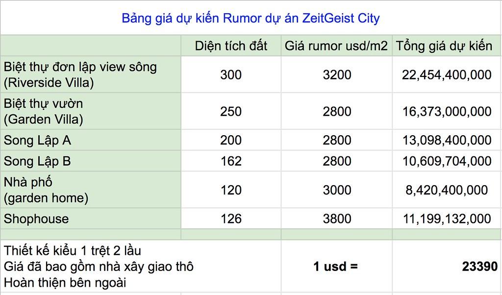 Giá dự kiến ZeitGeist City