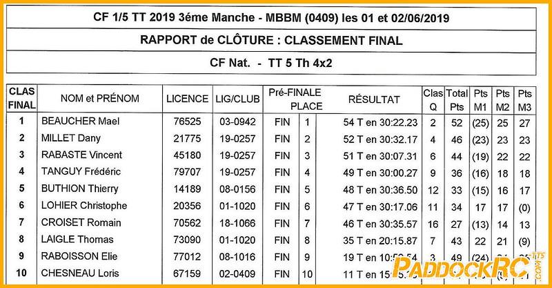 CF3 Boullay CF 2019 - BOULLAY - Résultats finale 4x2