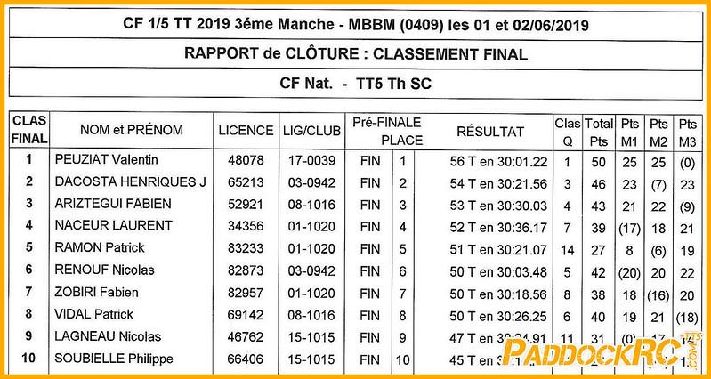 CF3 Boullay CF 2019 - BOULLAY - Résultats finale SC