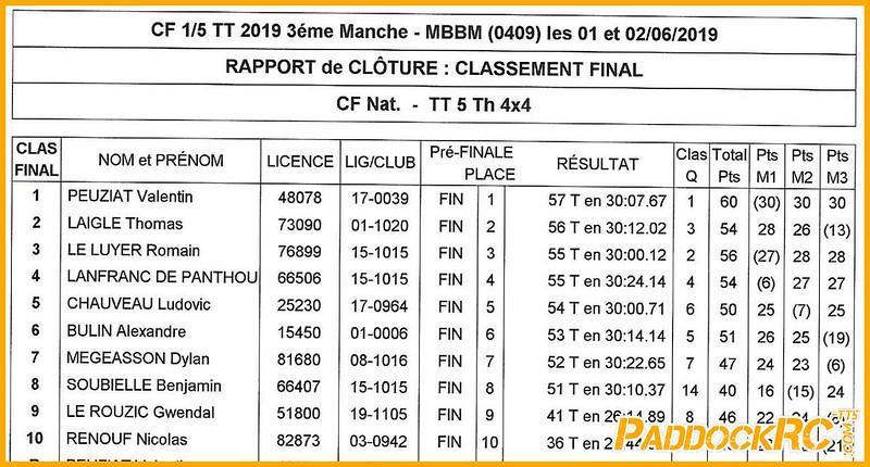 CF3 Boullay CF 2019 - BOULLAY - Résultats finale 4x4_Page_1