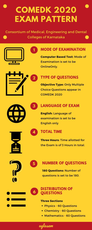 COMEDK UGET 2020 Exam Pattern