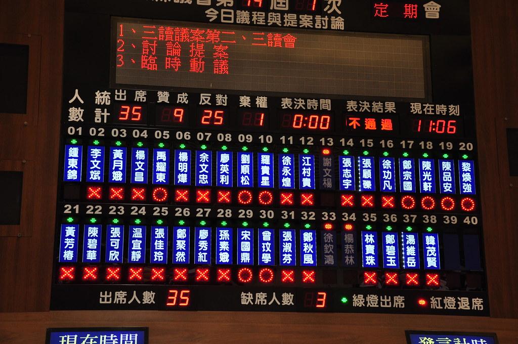 最終投票結果以9票同意,25票反對遭否決。孫文臨攝