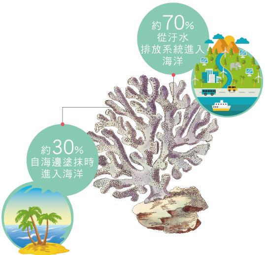 根據ICRI報告顯示,海洋中防曬劑量的來源,約有30%是因海上活動直接流入大海,而70%則是經由汙水排入海洋。圖:Neogence 霓淨思提供。