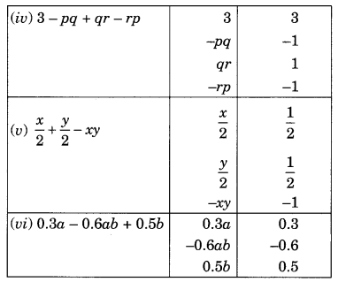 NCERT Solutions for Class 8 Maths Chapter 9 Algebraic Expressions and Identities Q1.1