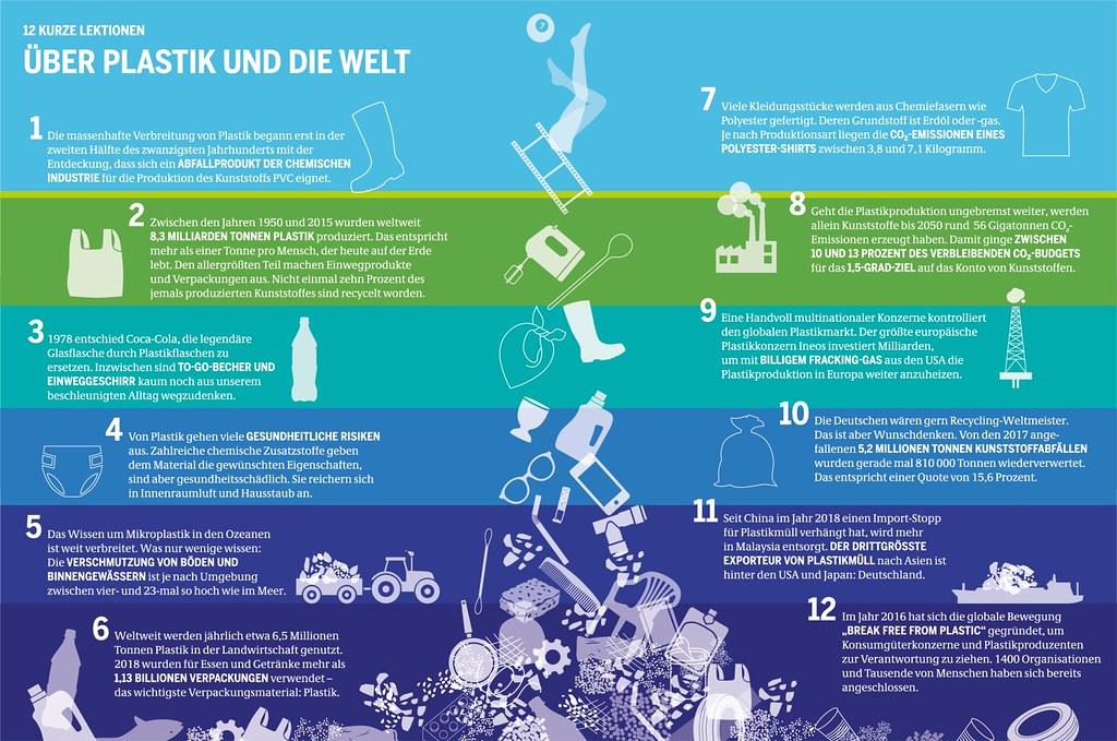 Plastikatlas - 12 Lektionen über Plastik und die Welt