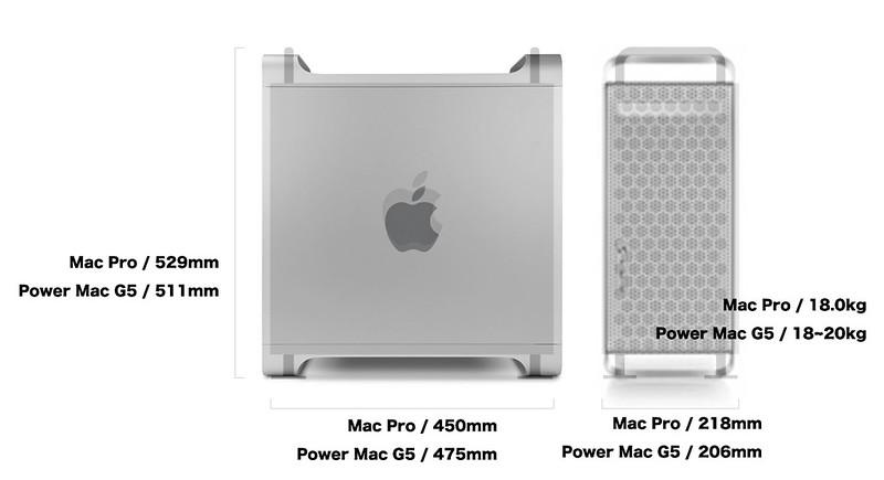 Mac Pro 2019 についてつらつら思うこと