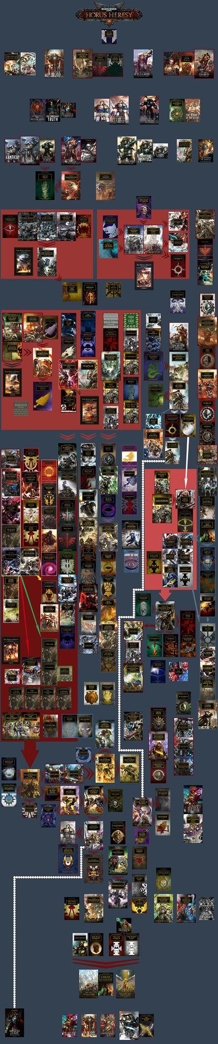 Хронологический порядок чтения всех произведений серии «Ересь Хоруса»