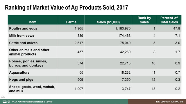 Ranking of Market Value of Ag Products Sold, 2017 chart