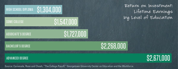 ROI: Lifetime Earnings by Level of Education